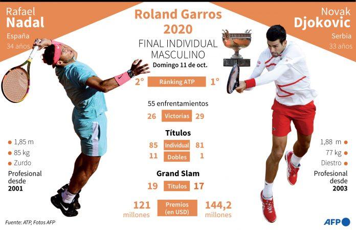 Nadal, Djokovic, Roland Garros