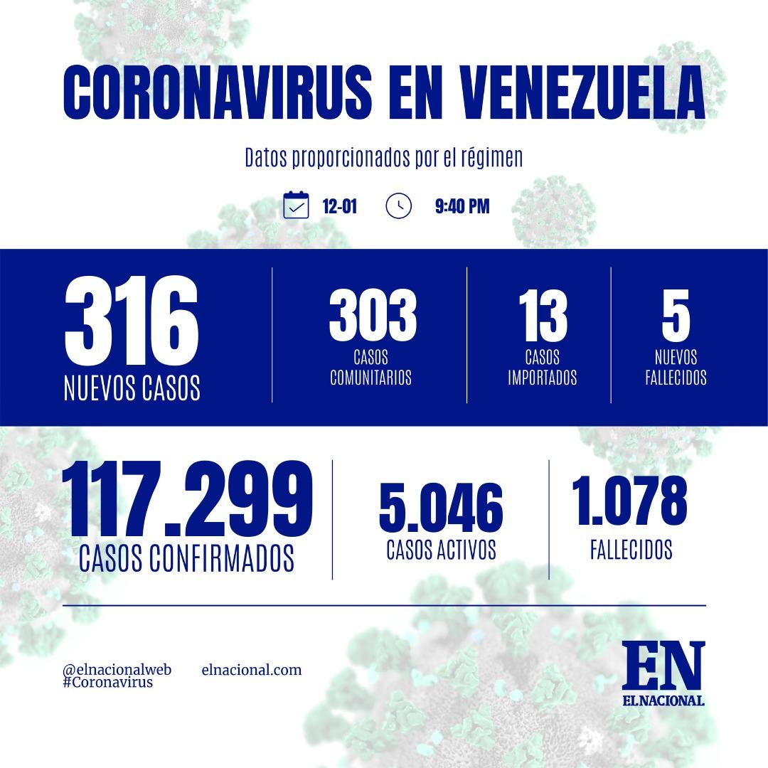 Venezuela reporta mayor cifra de contagios de Covid-19 en 2021