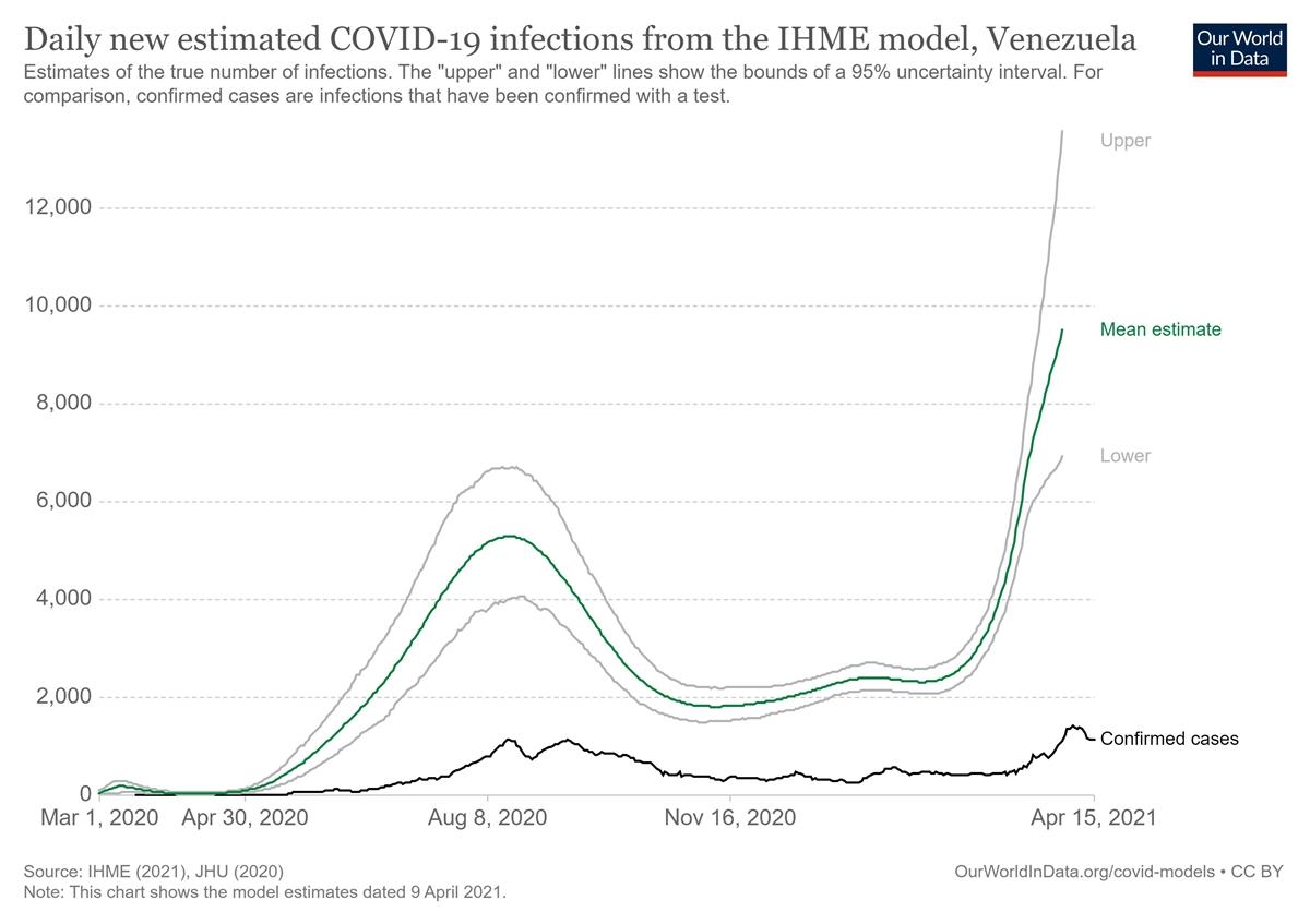 Estiman que el número de casos de covid-19 en Venezuela es casi nueve veces superior a los confirmados