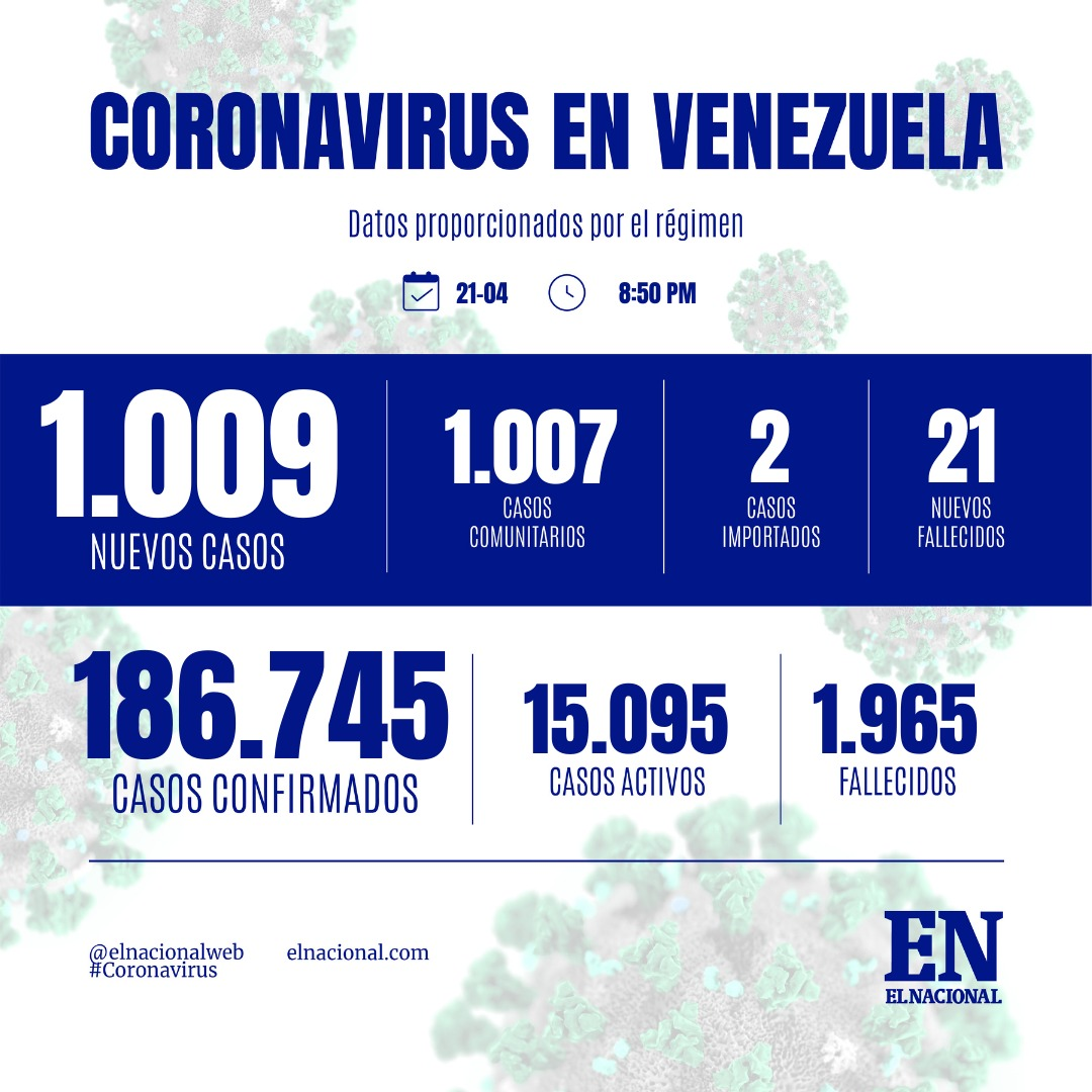 CASOS CONTAGIOS POR COVID-19