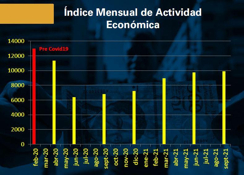 «Todavía no puede hablarse de recuperación, sino de menor caída»: la economía venezolana se contrajo 2,7% hasta septiembre